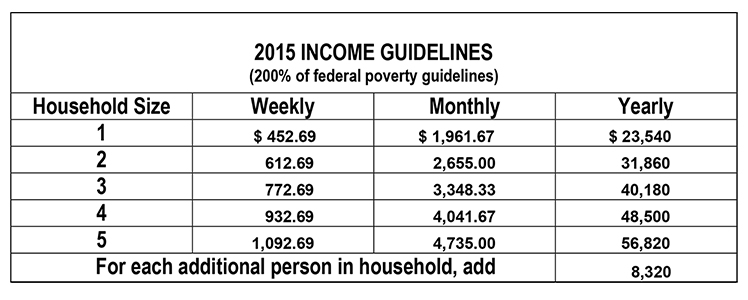 2015-INCOME-GUIDELINES-chart